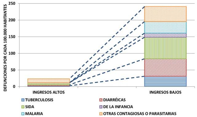 Casusas muertes Comparacion entre ricos y pobres INFECCIOSAS FIG5